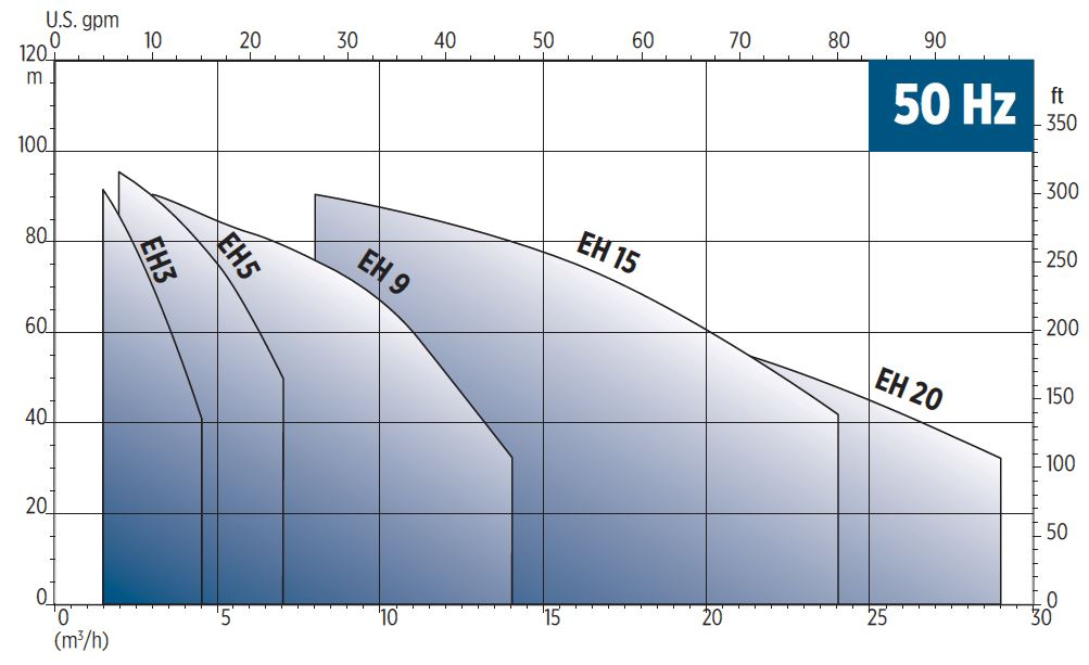 EH Horizontal multistage pump Curves
