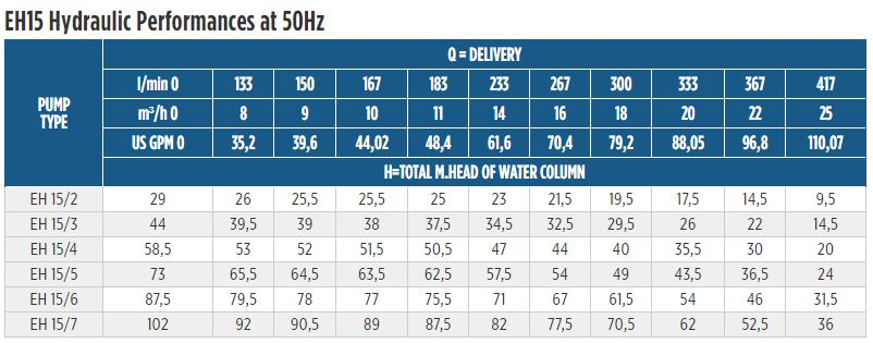 EH15 Horizontal Multistage Performance at 50Hz