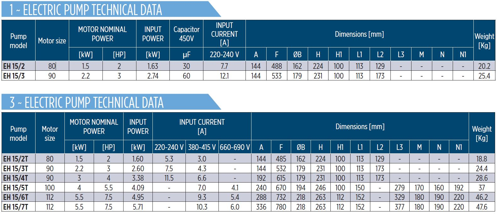 EH15 Horizontal multistage pump Dimension Table single Three Phase