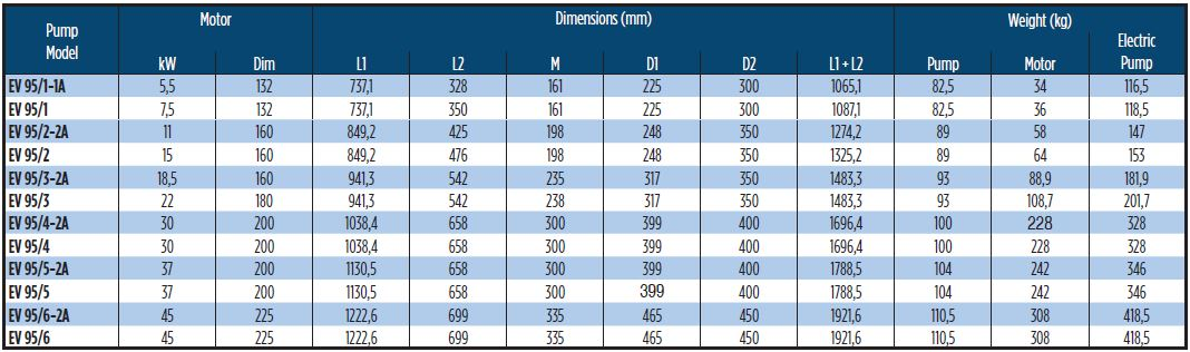 EV95 Horizontal Multistage Dimension Table