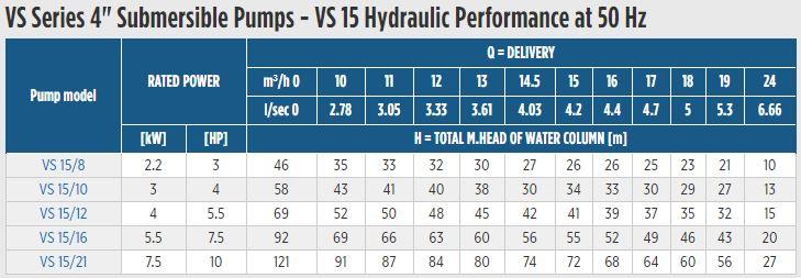 Borehole Submersible Pumps | Geoquip E-tech | Max Flow 25m3/hr